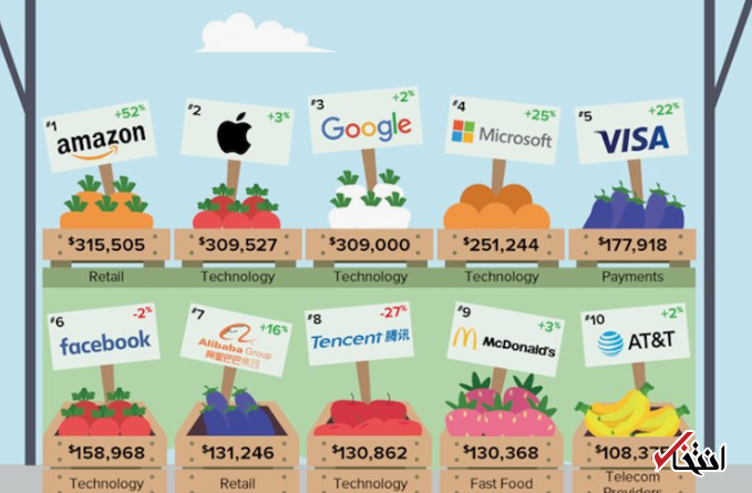 نگاهی به ارزش برندهای فناوری